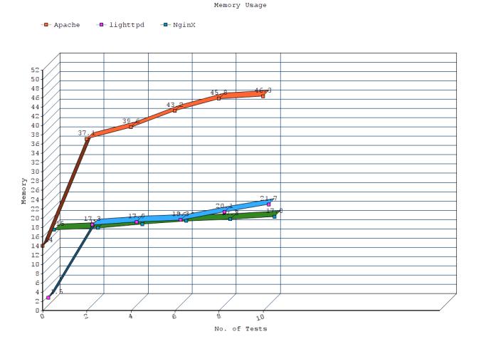 Memory Usage - nginx,apache,lighttpd - Php Web Servers