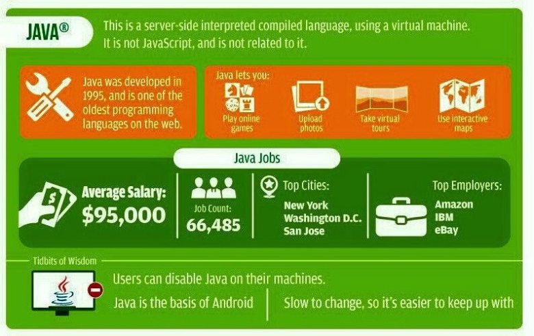 why learn Java