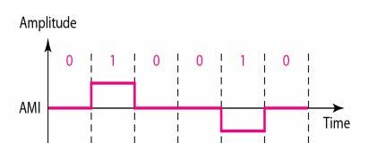 line-coding6