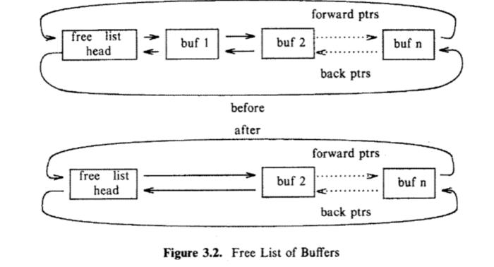 buffer-data-structure