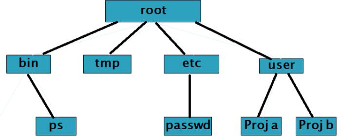 unix-file-structure