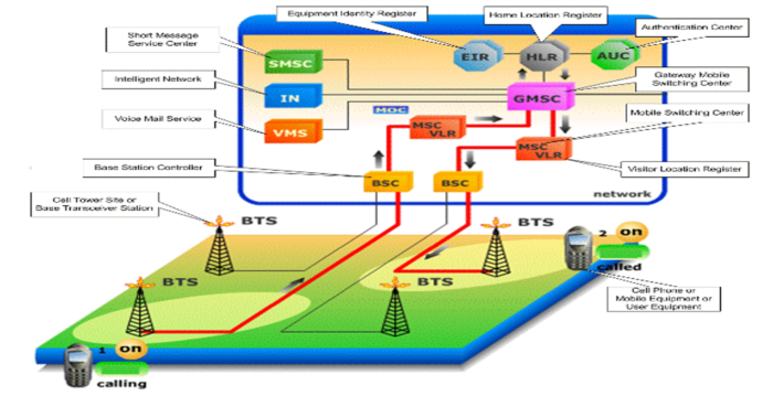 cellular-network-devices