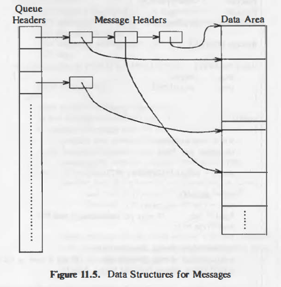 data-structure-messages