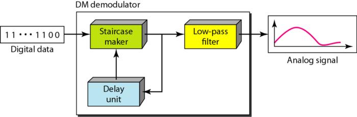 delta-demondulation-components