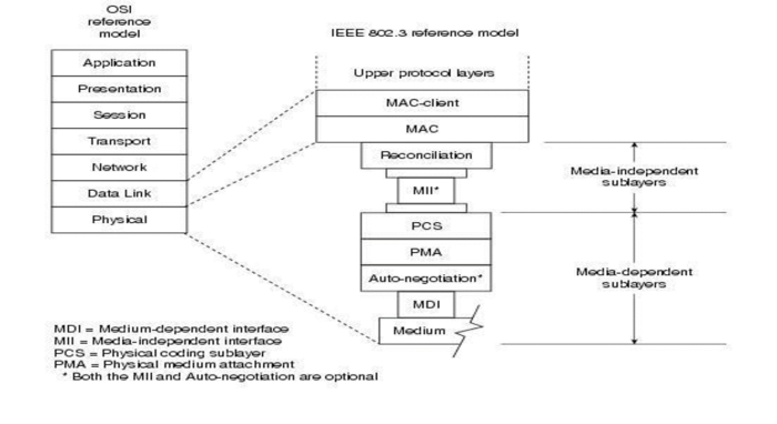 ehternet-in-osi-model
