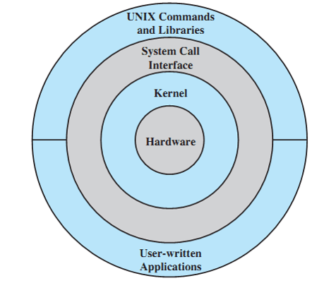 general-unix-architecture