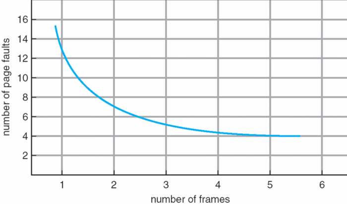 graph-page-faults-frames