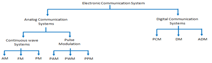 hierarchy-communication-system