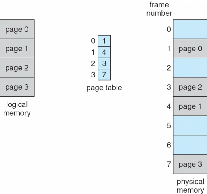 logical-physical-memory-model