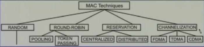 mac-techniques
