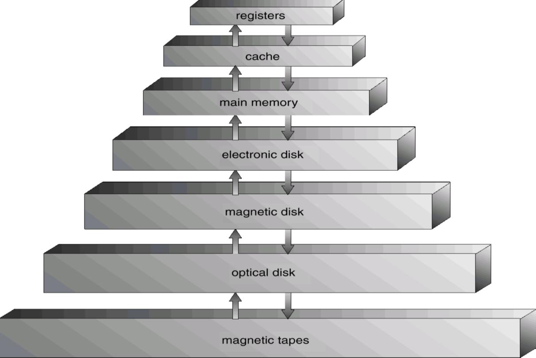 memory-hierarchy