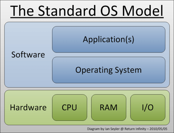 operating-system-model