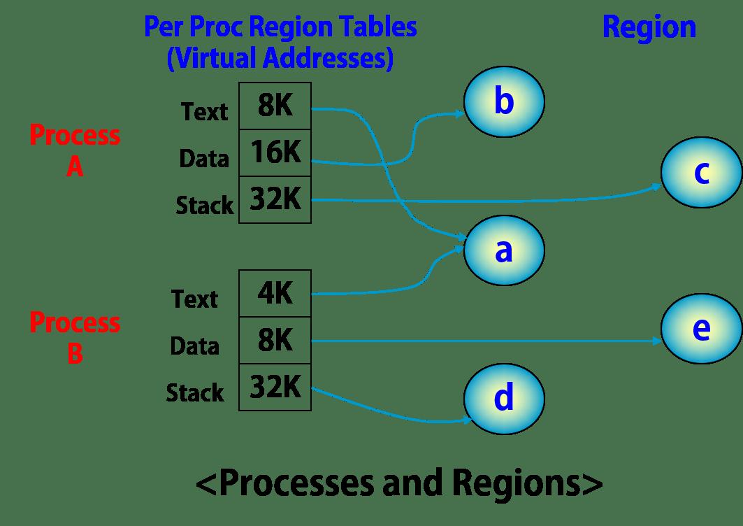 process-regions