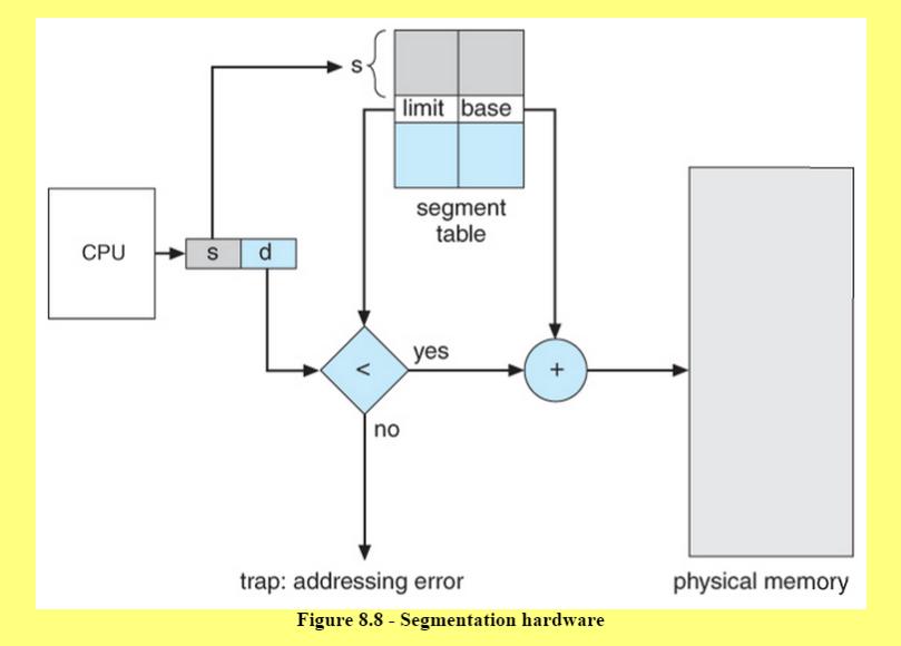 segmentation-hardware