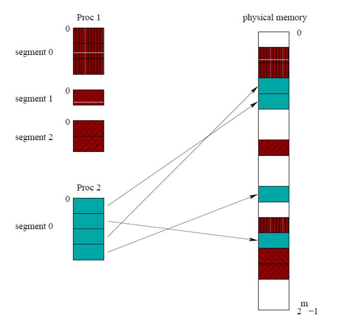 segmentation-paging