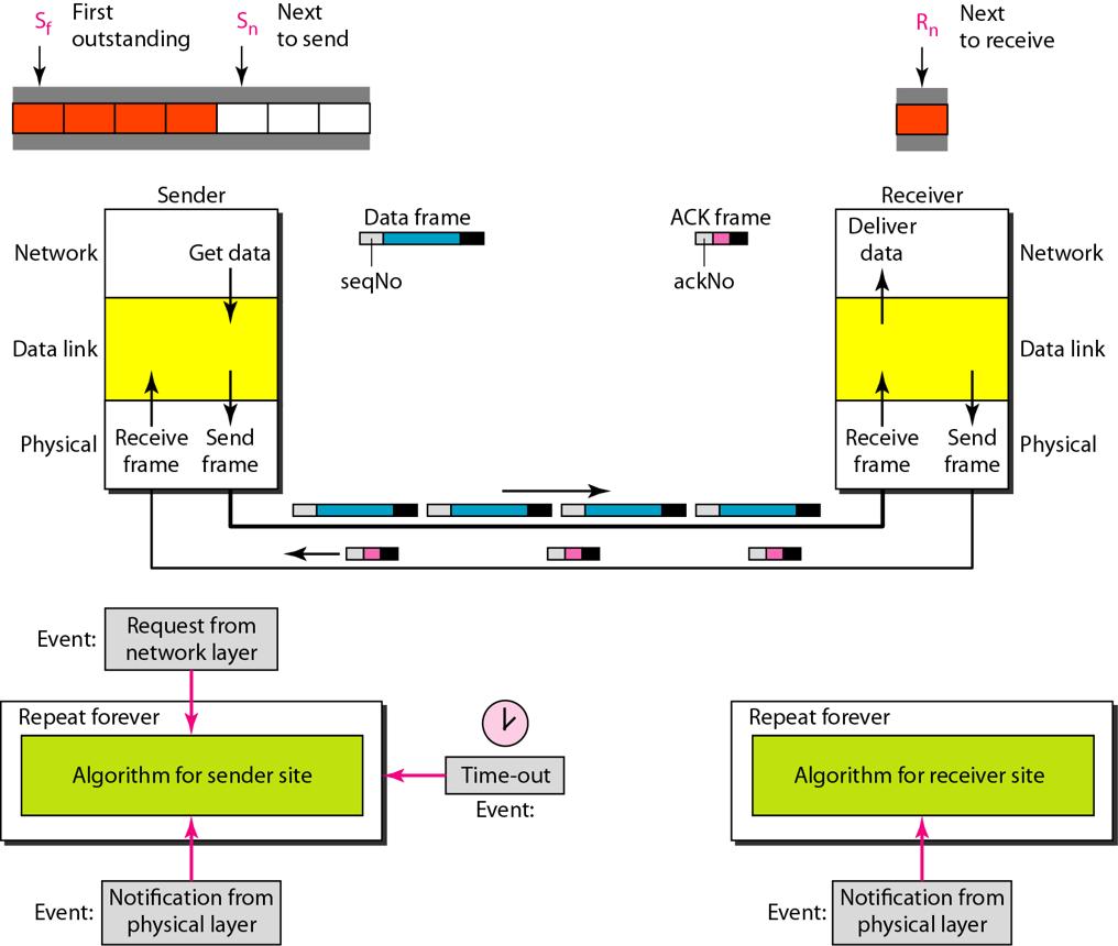 design-of-go-back-n-arq