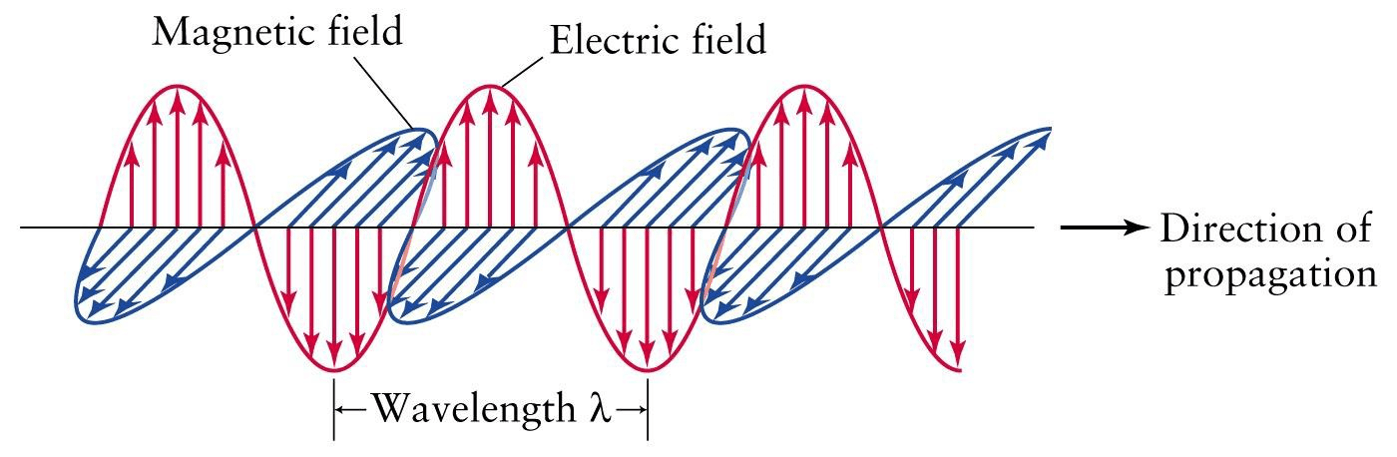 electromagnetic-wave