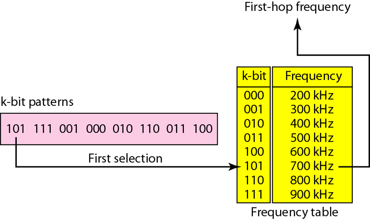 fhss-frequency-selection