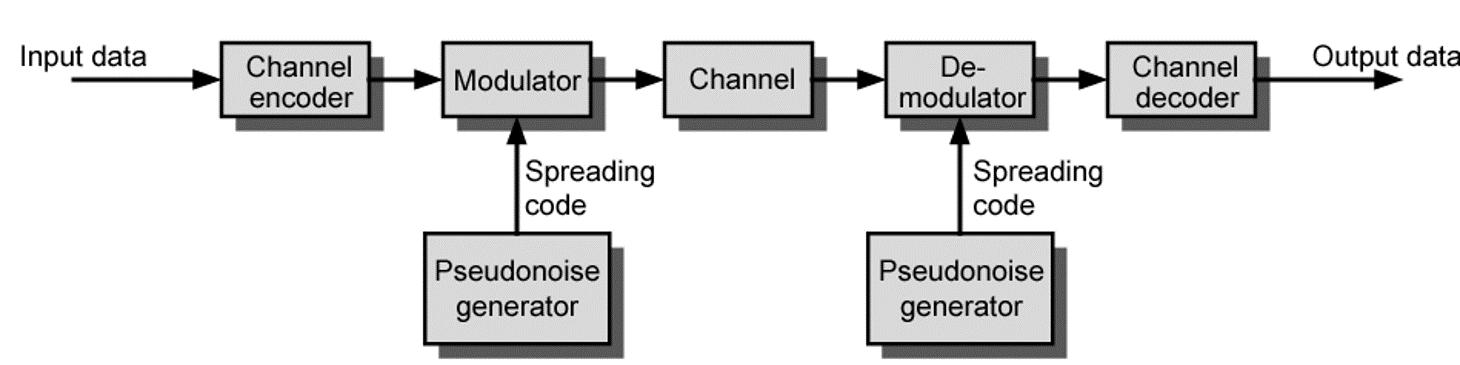 general-model-spread-spectrum