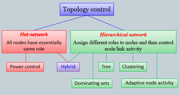 options-topology-control