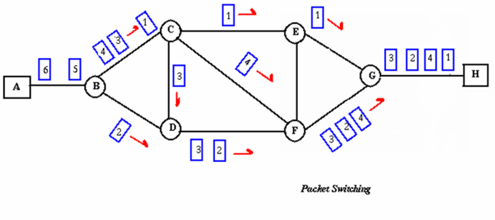 packet-switching