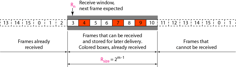 receive-window-selective-repeat-arq