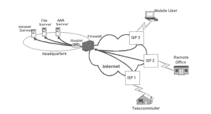 remote-access-vpn