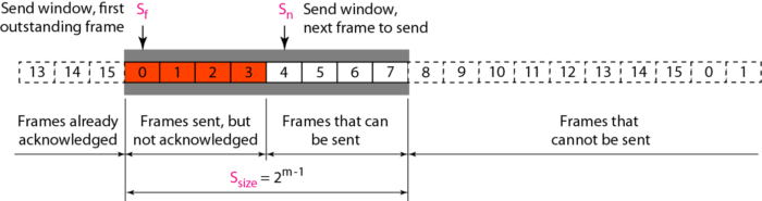 send-window-selective-repeat-arq