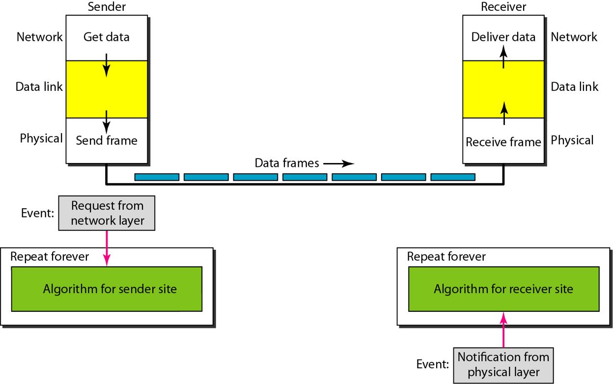 simplest-protocol-no-flow-or-error-control