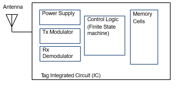 tag-block-diagram