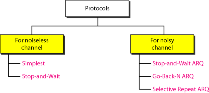 taxonomy-of-protocols