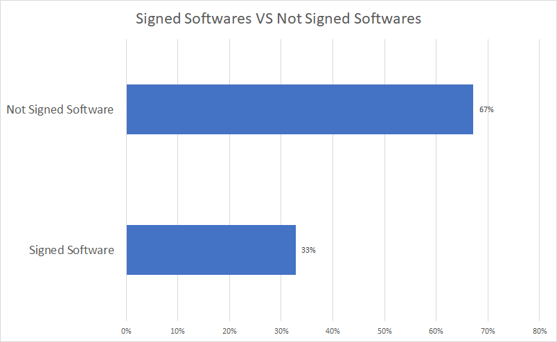 signed-vs-not-signed-software