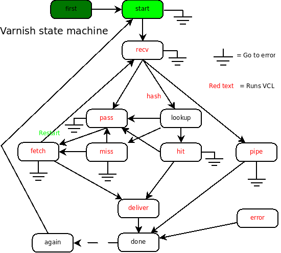 varnish-state-machine