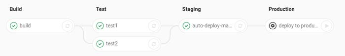 Mô phỏng nhiều bước thực hiện của Auto deploy GitLab CI