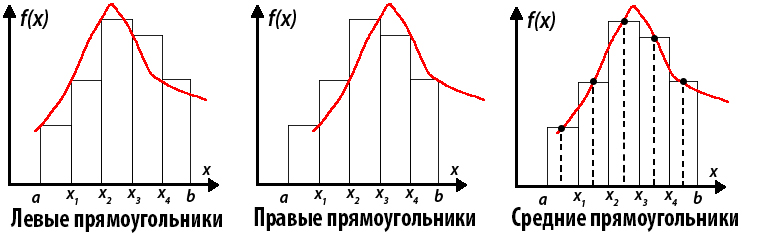 Методы левых/правых/средних прямоугольников