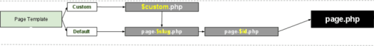 Detail of WordPress Template Hierarchy flow chart, showing only Page Templates