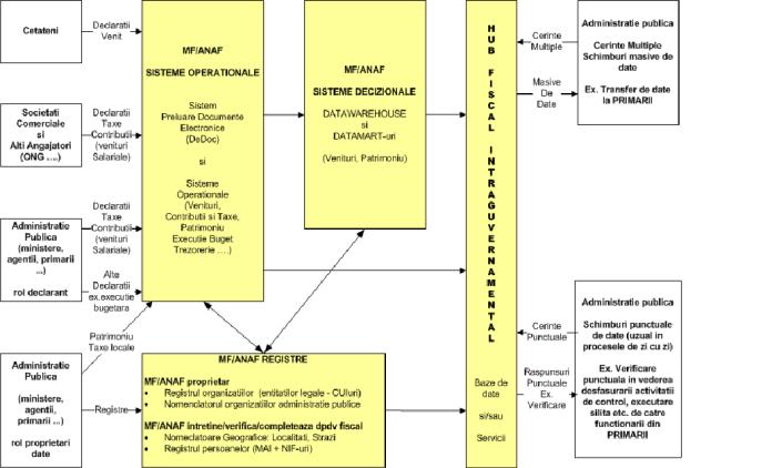 sistem-hub-fiscal
