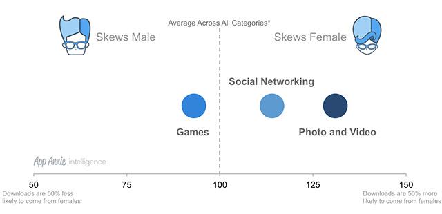 La mayor parte del público femenino prefiere las aplicaciones de edición de fotografía sobre los juegos