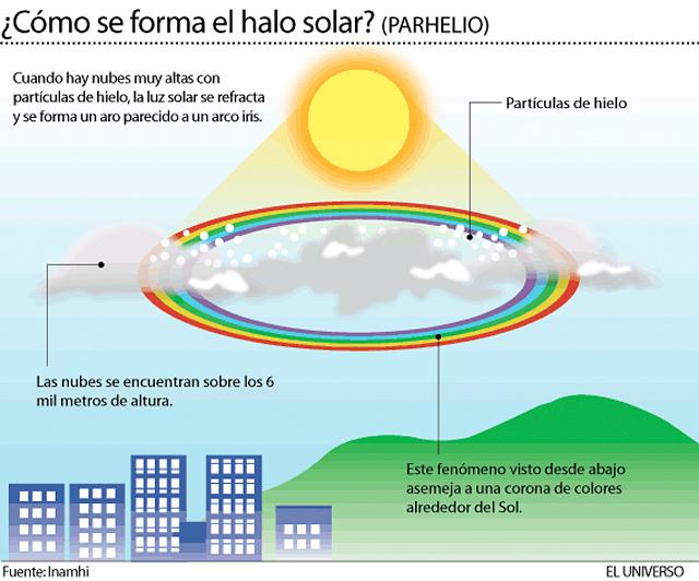 Sol-halo