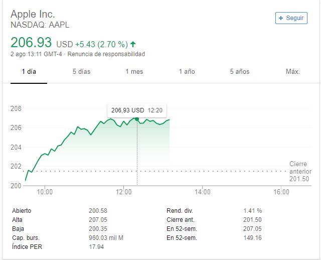 Grafica de las acciones de Apple en NASDAQ este 2 de agosto