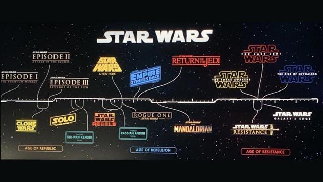 Star Wars En Qué Orden Ver Las Películas Y Series De La Saga