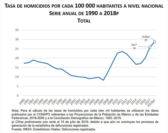 Homicidios en México de 1990 a 2018