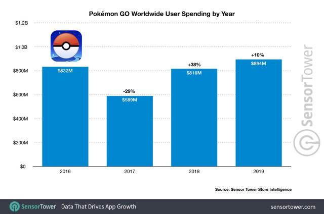 Pokémon Go 894 millones de dólares 2019
