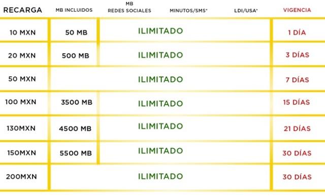 Operador de Telefonía Bodega Aurrera