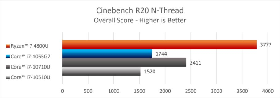 ryzen 7 4800u cinebench nt