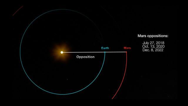 Marte estará en su punto más cercano a la Tierra