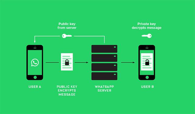 Esquema del cifrado en WhatsApp