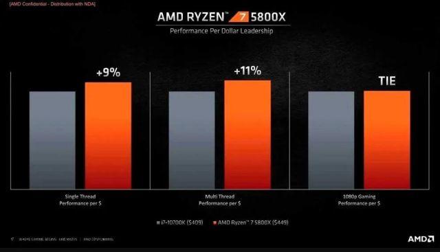 Ryzen 7 5800 AMD benchmarks