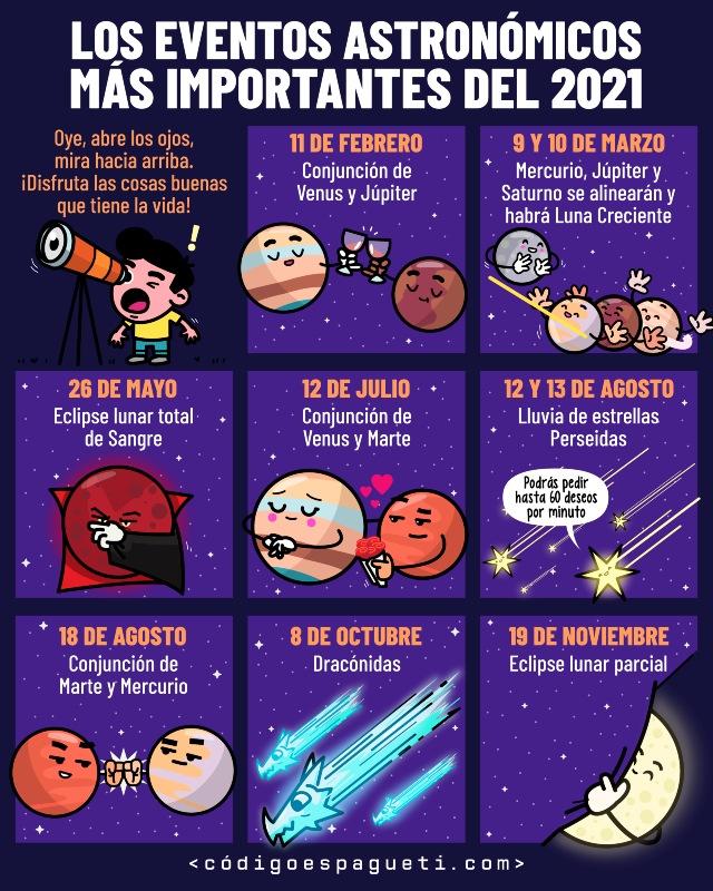 Eventos astronómicos de 2021
