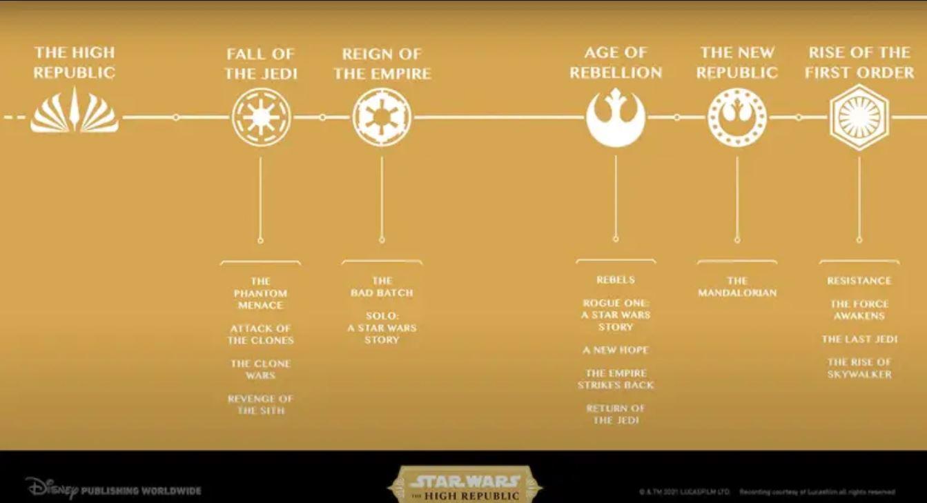 linea temporal star wars
